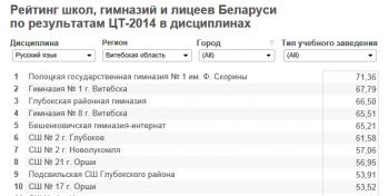 Рейтинг школ Витебска 2014. (спасибо tut.by)